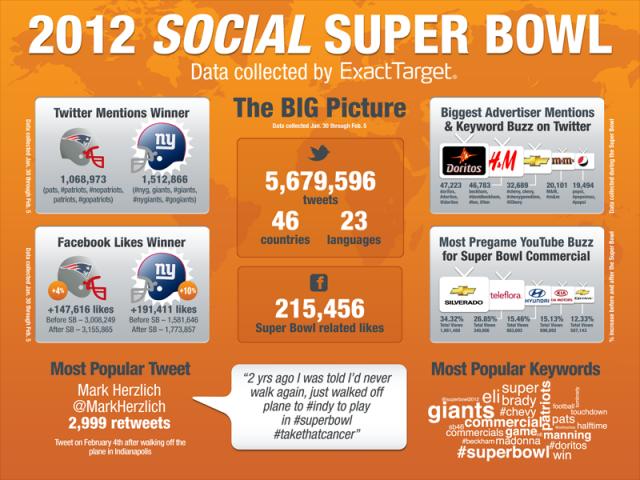 ExactTarget's Social Super Bowl Stats