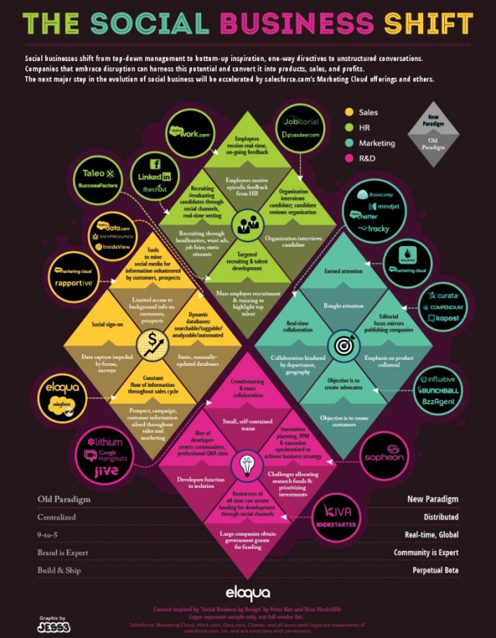 Eloqua Social Business Shift Infographic