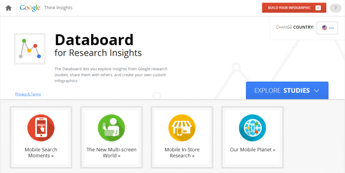 Google Databoard Collaborative Economy