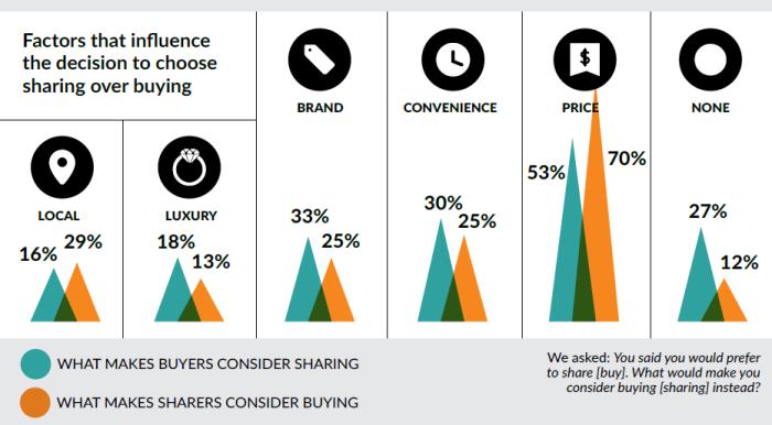 Sharing Economy Considerations