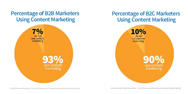 companies-using-content-marketing