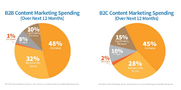 content-marketing-spending