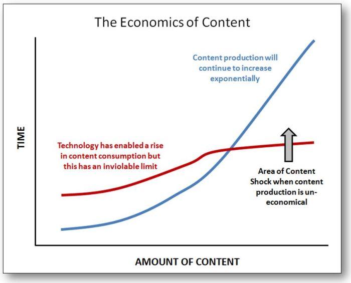 economics-of-content